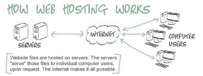 Что такое хостинг и зачем они нужны сайту