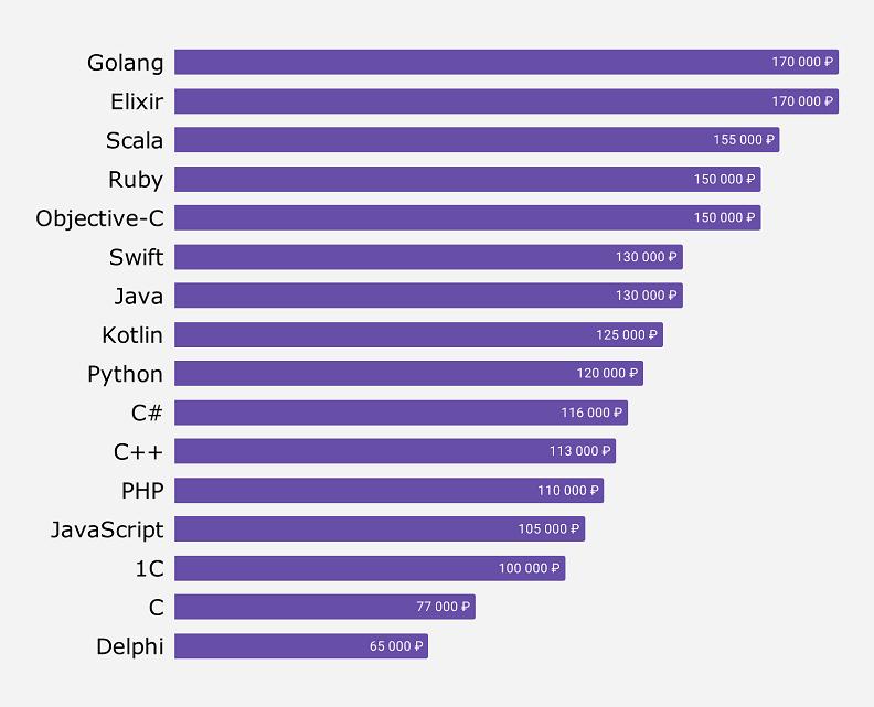 Сколько зарабатывает Python разработчик в России