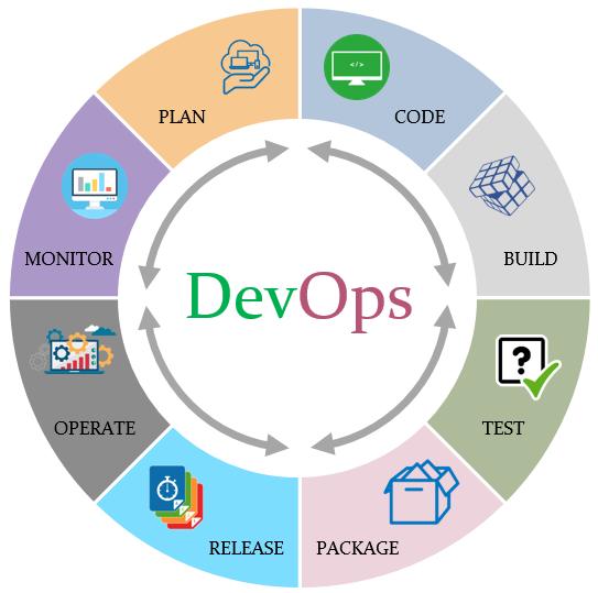 Как вырасти из Middle разработчика в DevOps-инженеры?